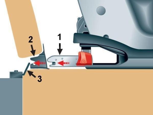 System ISOFIX - rysunek poglądowy [1] - zaczep ISOFIX, [2] - wkładka pilotująca, [3] - uchwyt ISOFIX, źródło: www.sjova.is