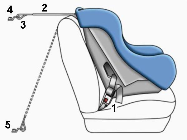 System LATCH - rysunek poglądowy. [1] paski LATCH, [2] górny pasek mocujący, [3] zaczep mocujący, [4],[5] - alternatywne punkty mocowania górnego paska w samochodzie, źródło: www.nhtsa.gov