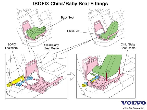 System ISOFIX używany przez VOLVO, źródło: media.volvocars.com