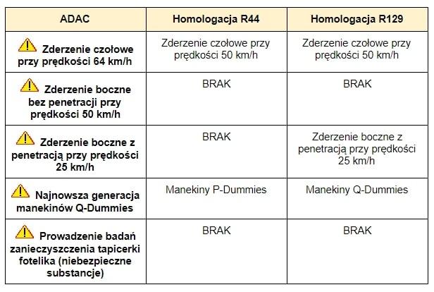 Tabelka porównująca test ADAC v Homolacje