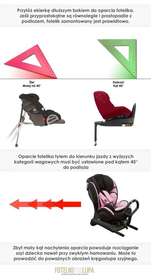 Jaki powinien być prawidłowy kąt montażu przy fotelikach RWF z wyższych kategorii wagowych