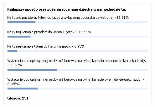 Wyniki sondy dotyczącej najbezpieczniejszego sposobu przewożenia rocznego dziecka w samochodzie przeprowadzanej przez PortalNaukiJazdy.pl nie mają nic wspólnego z zaleceniami ekspertów.